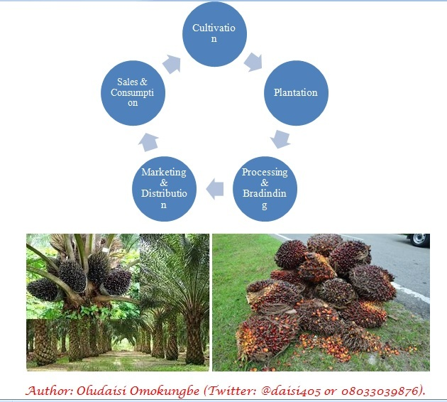 Palm Oil Vs Crude Oil Production and Consumption in Nigeria (1)